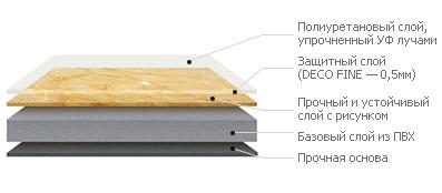 Характеристики и структура ПВХ-плитки LG